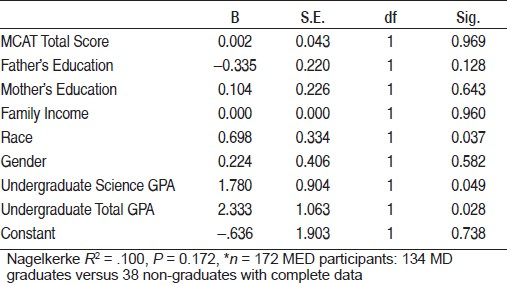 Table 4: Logistic regression results for independent variables on the dependent variable, graduated with a medical degree*