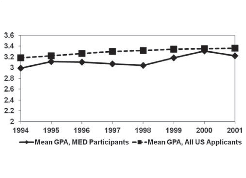 Figure 2: Comparison of Mean Undergraduate Science Grade Point Averages (GPA): MED Participants versus All Applicants to U.S. Medical Schools (t<sub>14</sub> = – 3.77, <i>P</i> = 0.002)