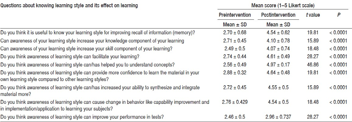 Table 1: Student's perception about usefulness of the intervention (<i>n</i> = 62)