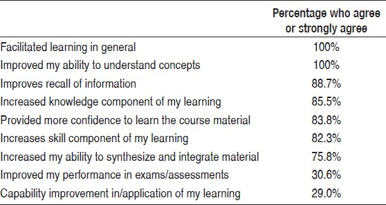 Table 2: Students' perception of the specifi c areas of impact of learning about their learning style (<i>n</i> = 62)