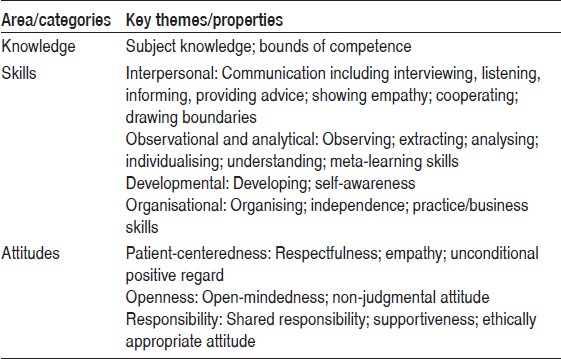Table 1: What educators considered necessary in order to be a competent homeopath