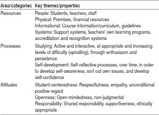 Table 2: What educators considered necessary for someone to be educated and trained as a competent homeopath
