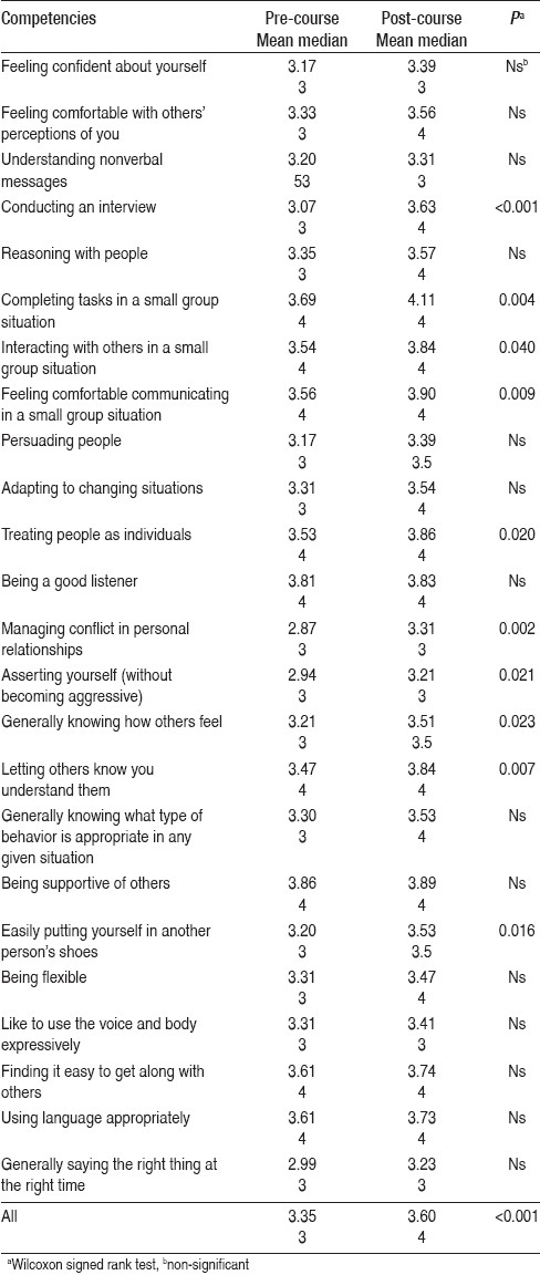 Table 1: Students' self-perceptions of their communication skills before and after the completion of a pilot training in body expression skills