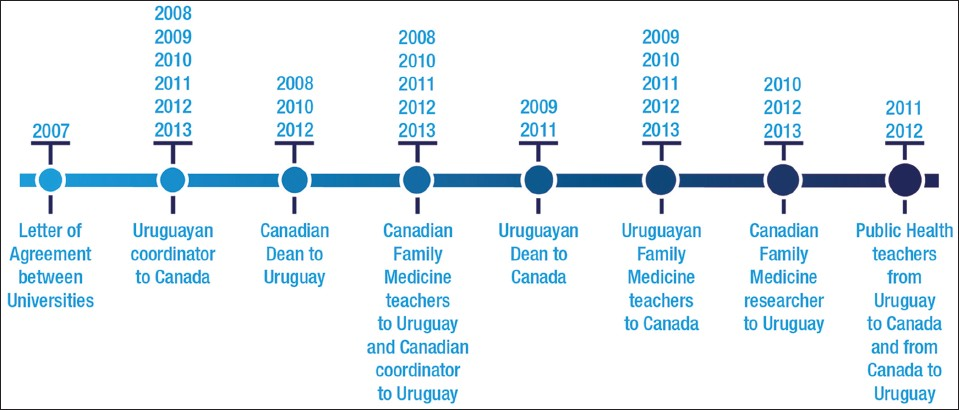 Figure 2: Chronology and specific details of the 28 bilateral visits (1-6 participants per visit) between Sherbrooke, Canada and Montevideo, Uruguay since 2007