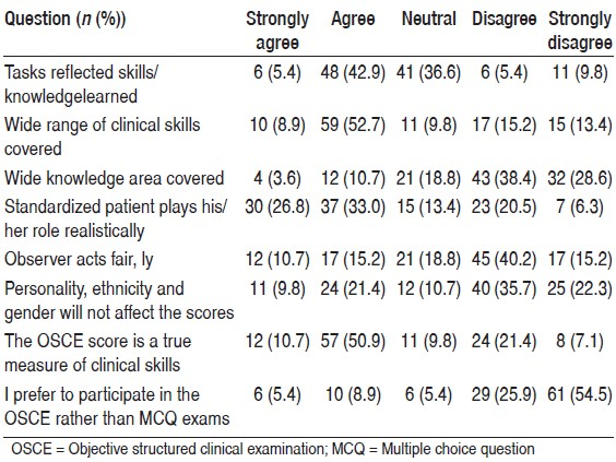 Table 2: Students' perceptions of objective structured clinical examination validity and reliability (<i>n</i>=112)
