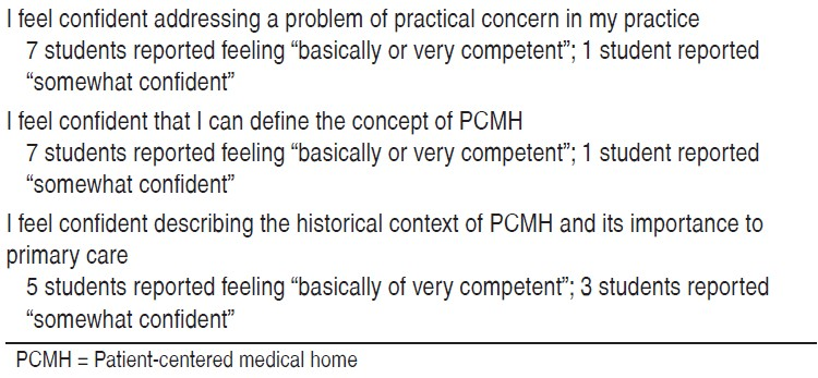 Table 1: Student self-confidence ratings regarding confidence in understanding patient-centered medical home concepts and implementation at the conclusion of a PCMH mini-course