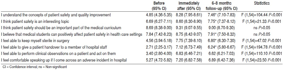 Table 1: Medical students' attitude and self-efficacy scores regarding patient safety by time-point