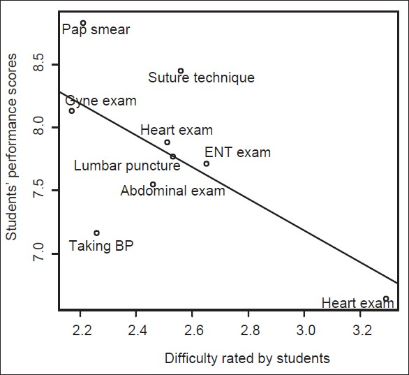 Figure 2: Relation between difficulty rating and students' performance scores on assessment for eight selected skills (Gyne exam: Gynecological examination; BP: blood pressure; ENT: Ear, Nose, Throat)
