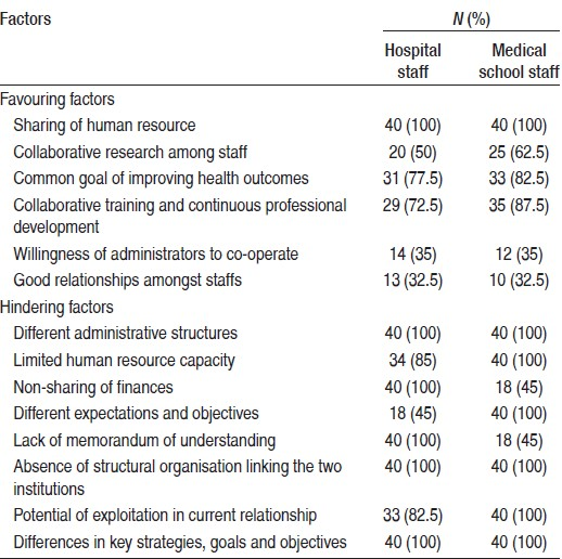 Table 1: Responses from hospital staff and medical school staff regarding factors perceived to favour and hinder the medical school-teaching hospital relationship