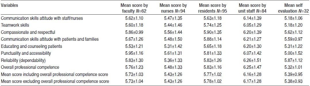 Table 1: Mean rater group scores for the various domains