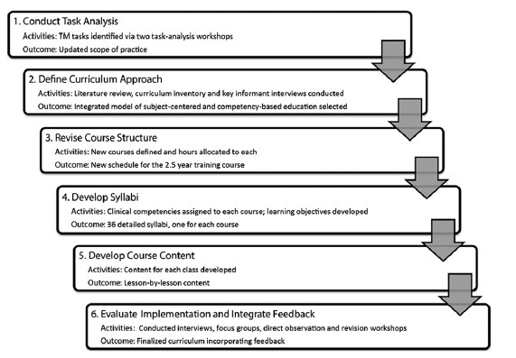 literature review competency mapping