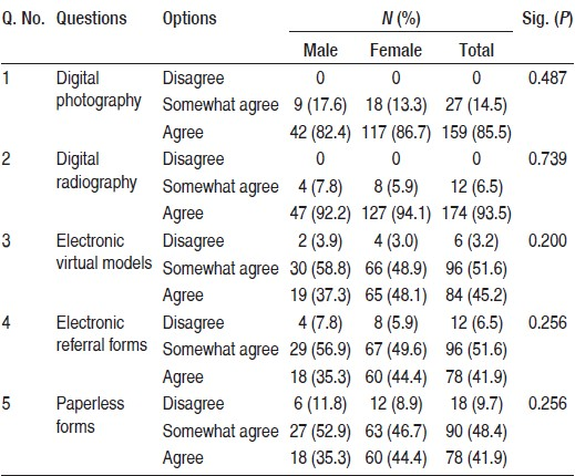 Table 2: Dental students' perceptions of the usefulness of various information technologies