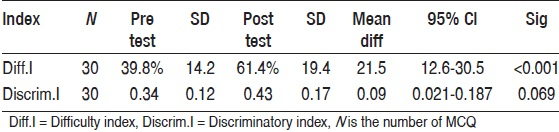 Table 2: Effect of small group session on difficulty and discriminatory index