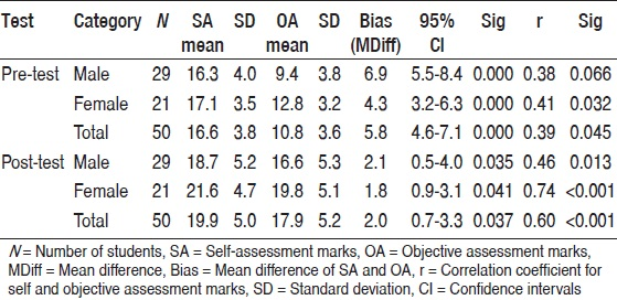 Table 4: Self-assessment bias (inaccuracy in self-assessing) in Pre- and Post-test