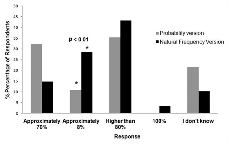 Figure 2: Distribution of responses in the probability and natural frequency versions of the mammography problem. The asterisks denote the correct answer. Residents in the natural frequency format group were significantly more likely to choose the correct response (P<0.01)
