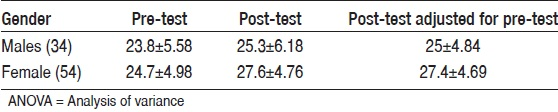 Table 2: Students' scores adjusted to pre-test (ANOVA)