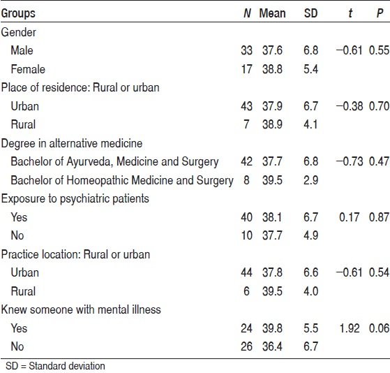 Table 2: Comparison of Attitudinal Inventory for Psychiatry score among various groups