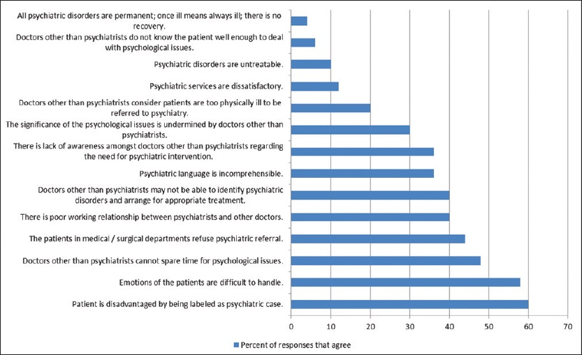 Figure 1: Percentages of respondents who agreed with each item of the Attitudinal Inventory for psychiatry