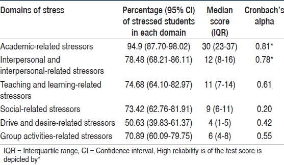 Table 2: Domain-wise distribution of stress among study population
