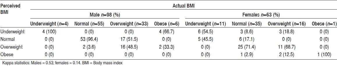 Table 3: Agreement between perceived weight and actual BMI among male and female participants