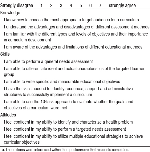 Application of Kern's Six-step approach to curriculum