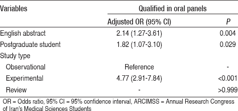 Table 2: Multivariate logistic regression analysis of the association of English versus Persian language abstracts and being qualified in oral panels among accepted abstracts in the ARCIMSS 13<sup>th</sup>