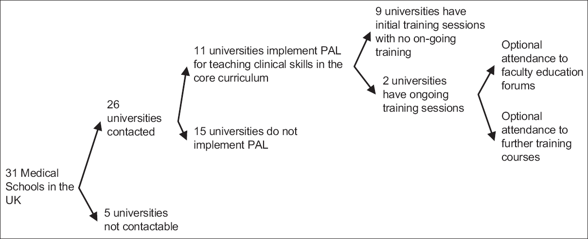 Figure 1: Consort diagram illustrating results of telephone survey of heads of clinical skills in UK medical schools