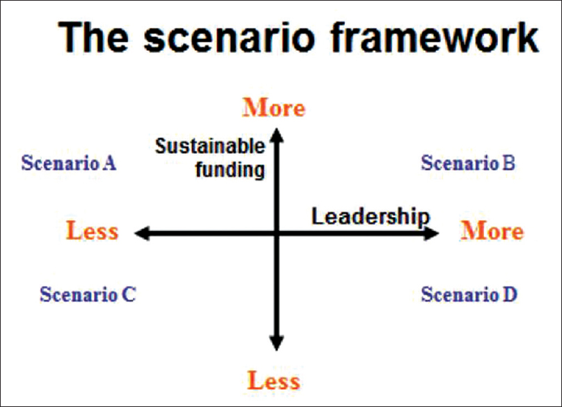 Figure 1: The scenario framework