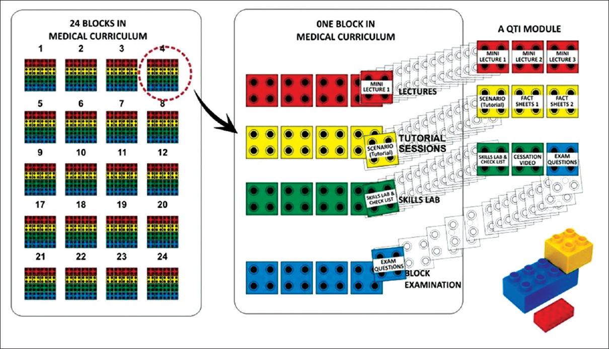 Figure 1: Building the tobacco curriculum through a Lego approach