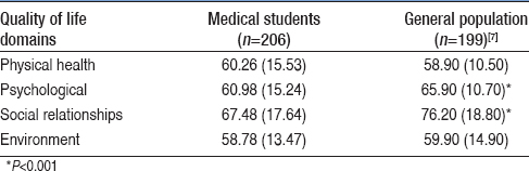 Table 1: Means and standard deviations of the quality of life domains (World Health Organization Quality of Life Instrument-BREF) in medical students of the present study and in young general population of a normative study