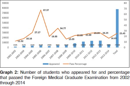 India's foreign medical graduates: an opportunity to correct India's