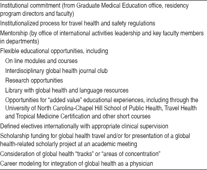 Figure 1: Components of Global Health Education during Residency Training