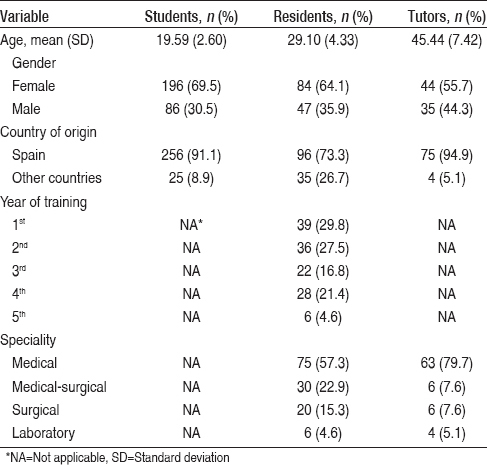 A comparison of medical students', residents' and tutors