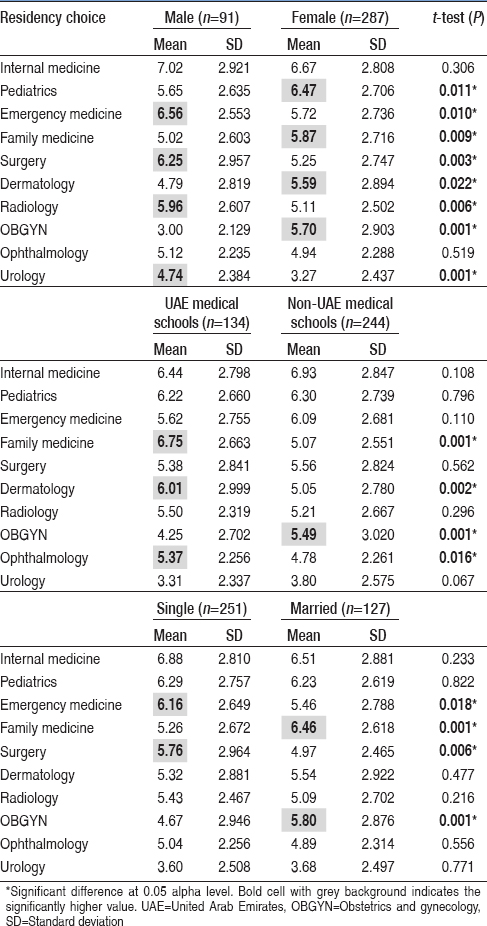 Table 2: Differences in rank order and rank mean of residency choice of applicants to residency programs in the United Arab Emirate. Comparison between gender, graduating from the United Arab Emirate and marital status (<i>n</i>=378)