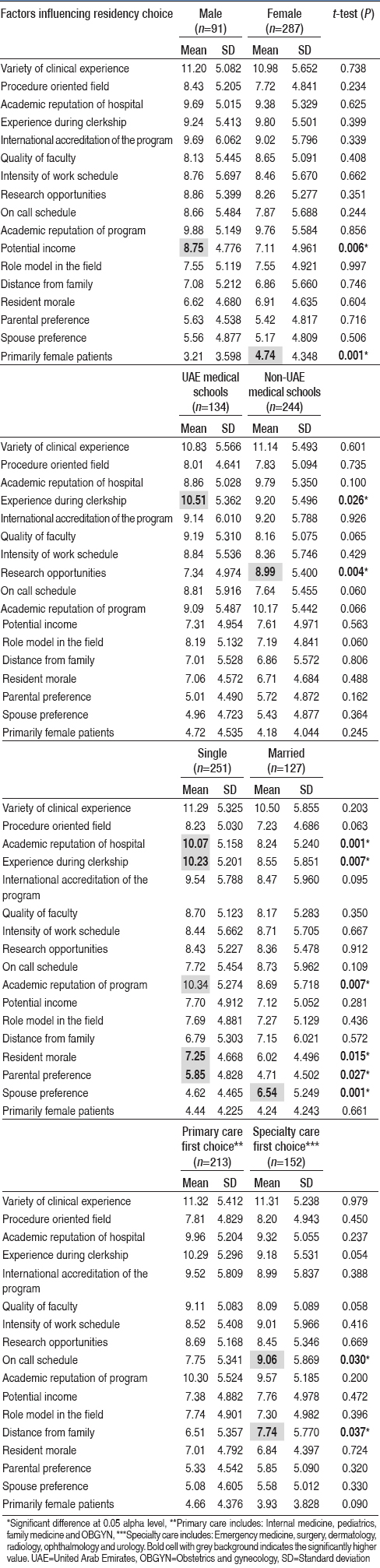 Table 3: Differences in rank order and rank mean of factors influencing residency choice of applicants to residency programs in the United Arab Emirates. Comparison between Gender, United Arab Emirates graduates versus non-United Arab Emirates Graduates, marital status and primary versus specialty care (<i>n</i>=378)