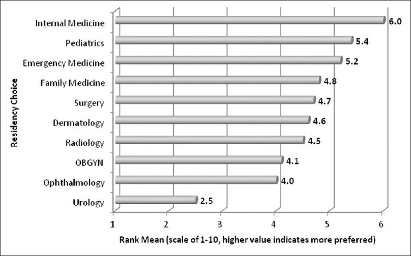 Figure 1: Rank order and rank mean of residency choice of applicants to residency programs in the UAE (<i>n</i> = 378)