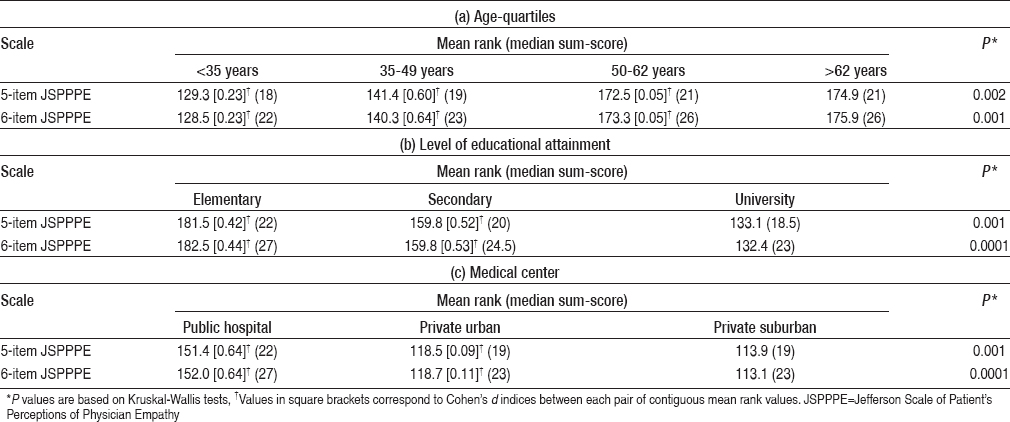 Table 4: Comparison of responses with the Jefferson Scale of Patient's Perceptions of Physician Empathy according to (a) age-quartiles, (b) educational attainment, and (c) medical center (the latter adjusted by age, gender, and having a regular doctor)
