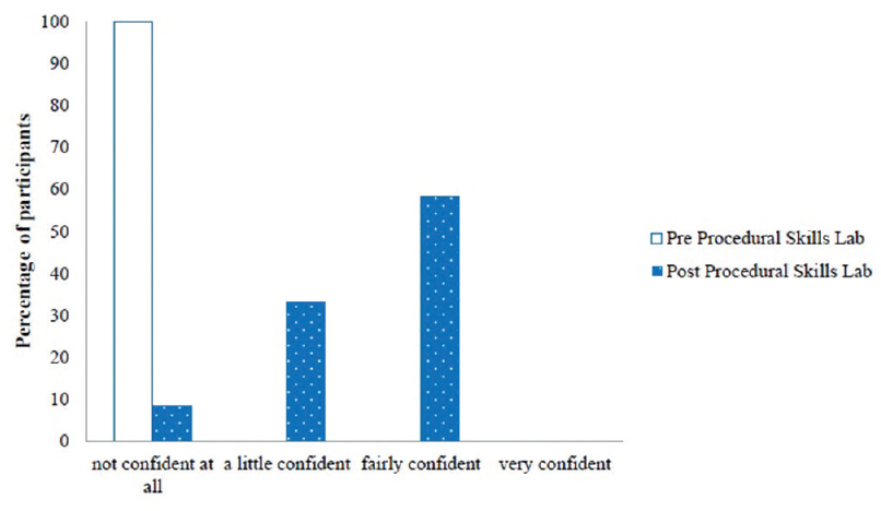 Figure 6: Confidence in performing an arthrocentesis before (pre) and after (post) participation in the Procedural Skills Lab