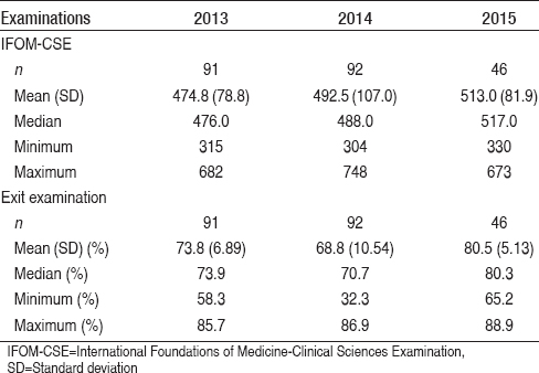 Use of international foundations of medicine clinical sciences
