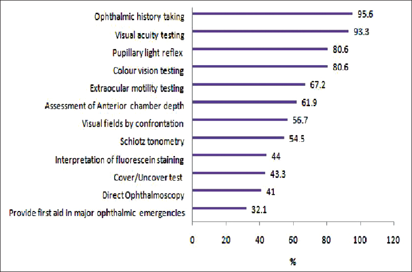 Needs assessment of ophthalmology education for
