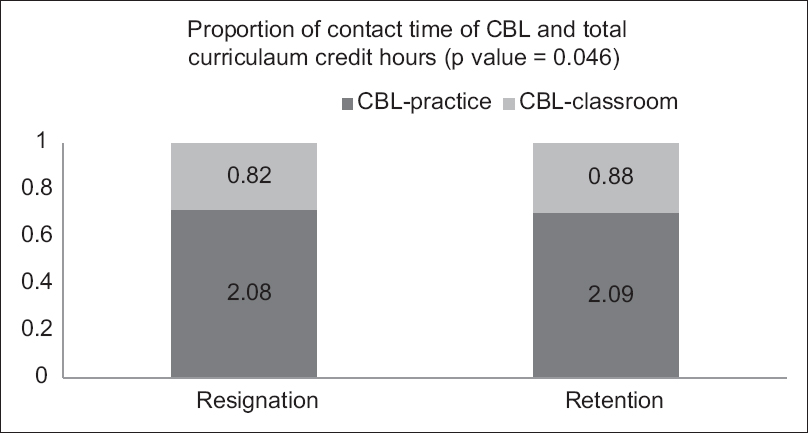 Figure 3: A comparison of contact time of community-based learning between resignation and retention in rural background recruitment (<i>n</i> = 2098)