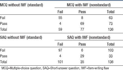 Choosing medical assessments: Does the multiple-choice