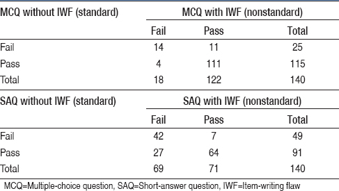 Choosing medical assessments: Does the multiple-choice question make