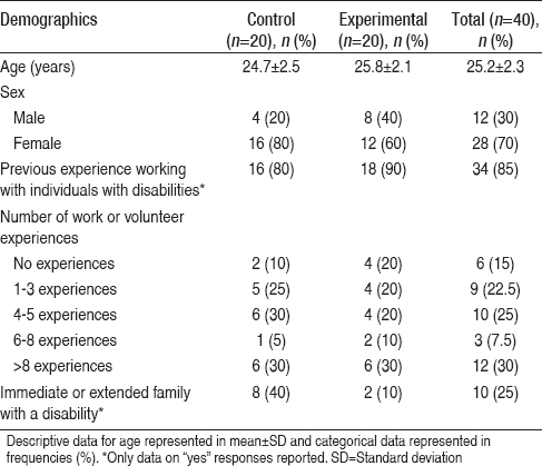 Table 1: Demographics and experience level of medical and physical therapy student participants