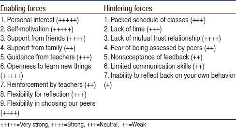 Table 5: Force-field analysis depicting facilitating and hindering factors
