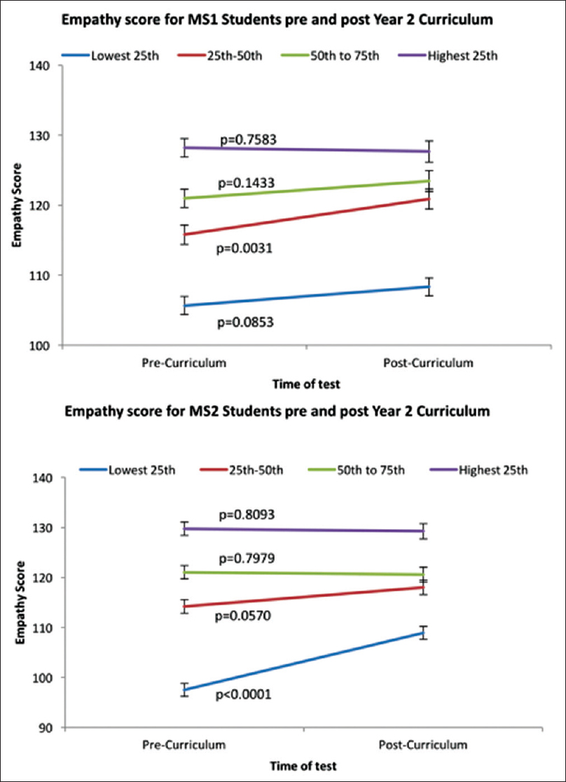 Figure 1: Changes in empathy scores pre and post for 1<sup>st</sup> year medical students (Group 3) and 2<sup>nd</sup> year medical students (Group 4) grouped by quartiles