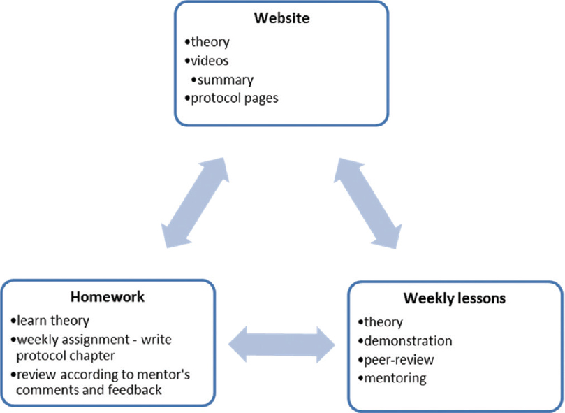 Figure 1: Research course learning components