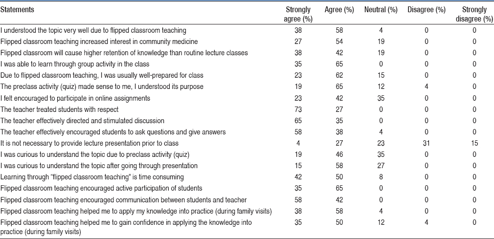 Table 3: Proportion of students responding to each statement (<i>n</i>=26)