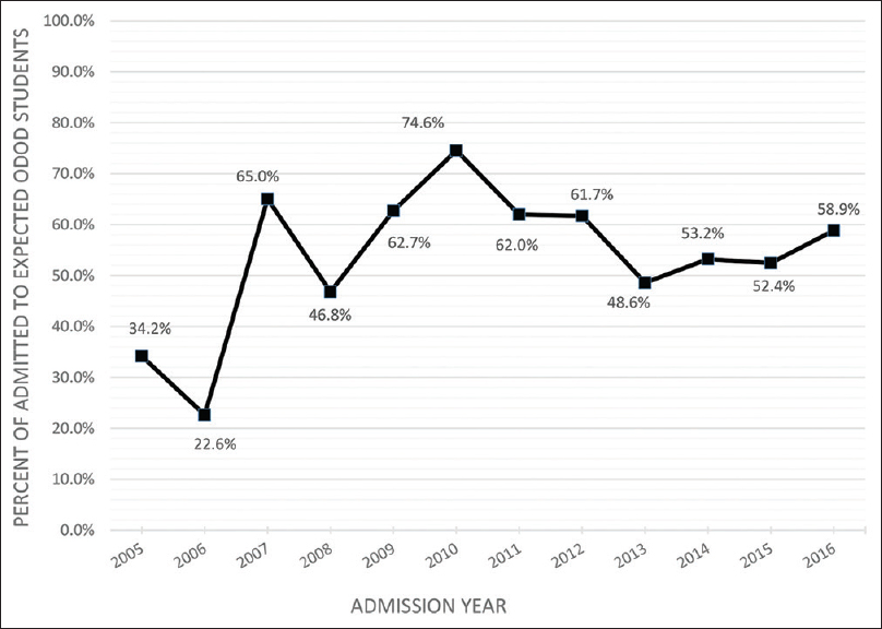 Figure 1: Proportion of admitted to expected number of one-district-one-doctor students, from 2005 to 2016