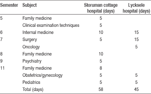Table 1: Inventory of Course Units with Clinical Components in Storuman and Lycksele